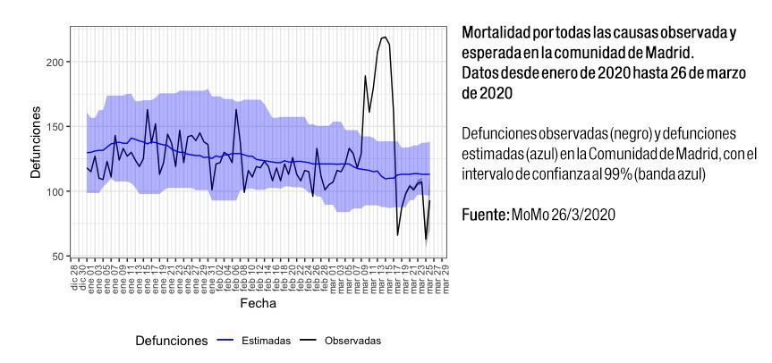 Mortalidad por todas las causas observada y esperada en la comunidad de Madrid, datos desde enero de 2020 hasta 26 de marzo de 2020