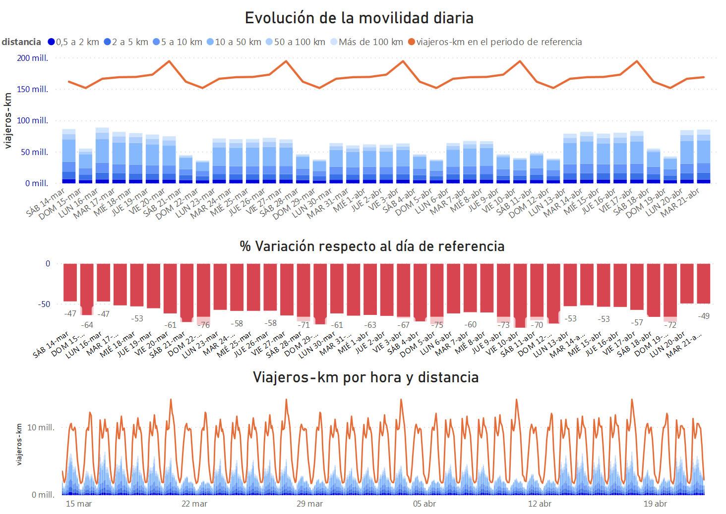 Análisis de la movilidad en España durante el Estado de Alarma