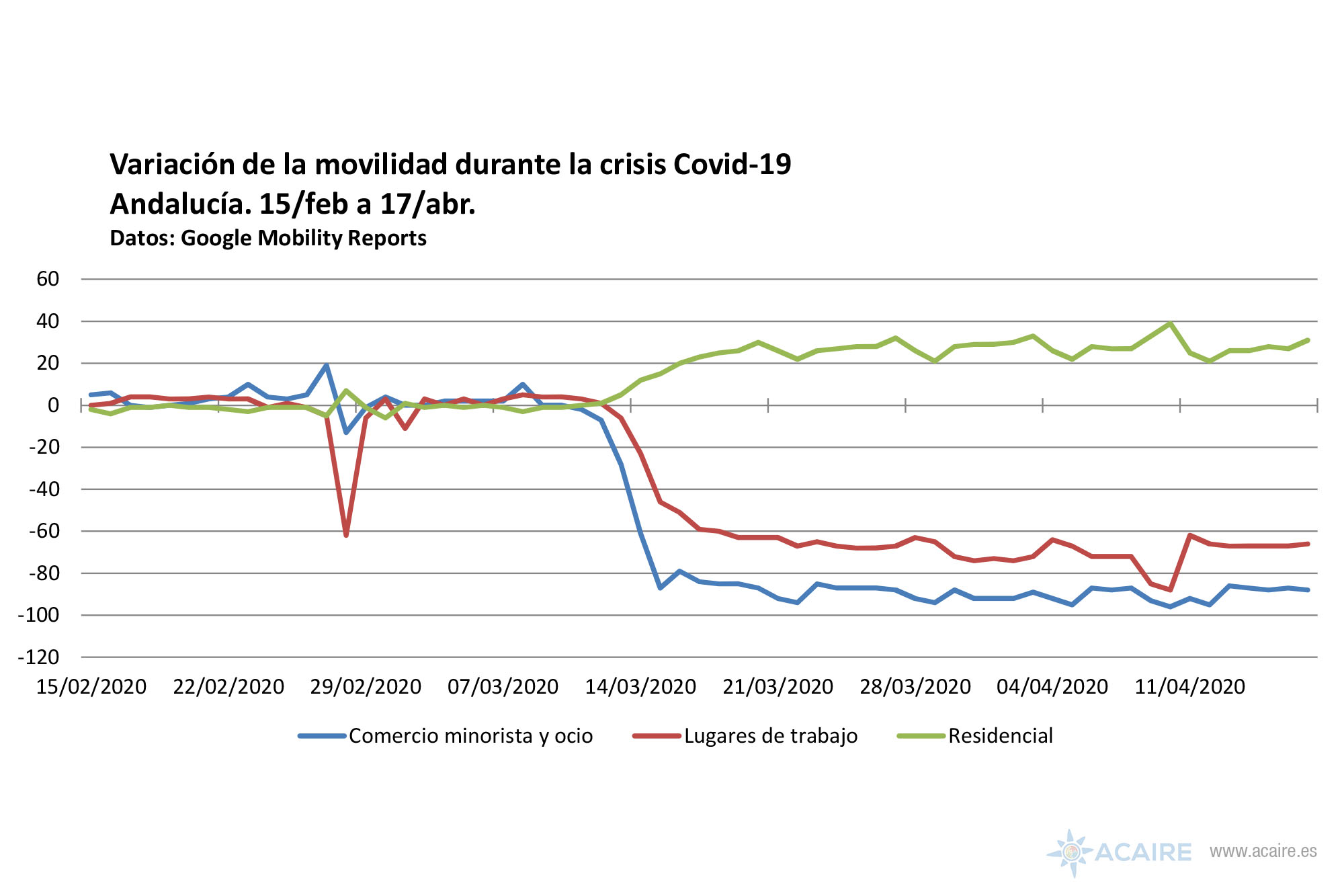 Gloogle Mobility Reports. Andalucía