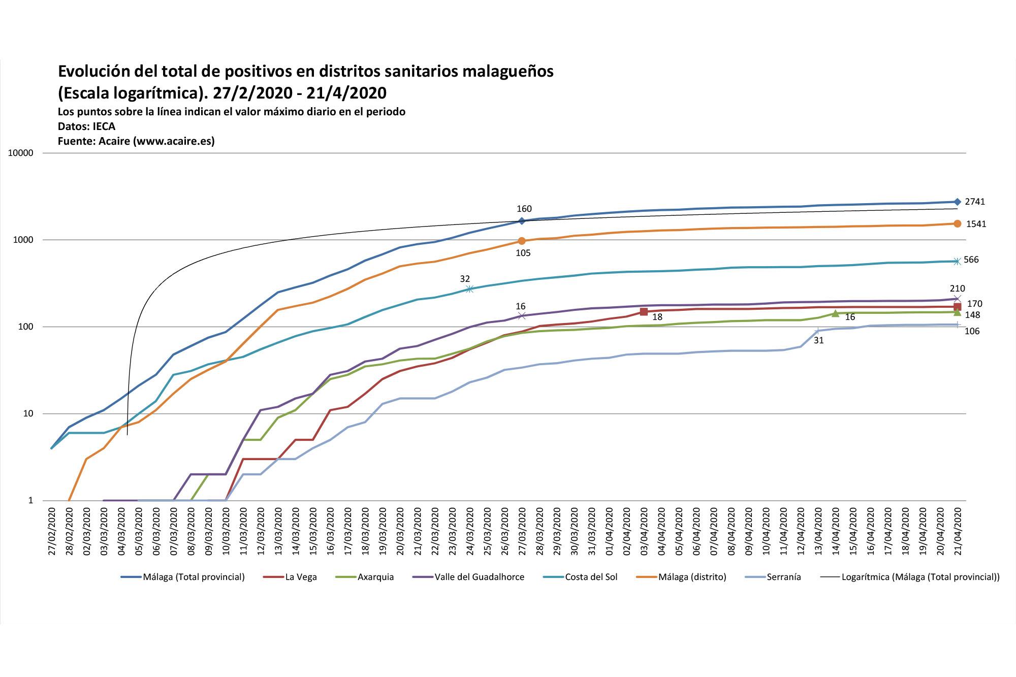 Evolución Covid 19 en distritos sanitarios malagueños