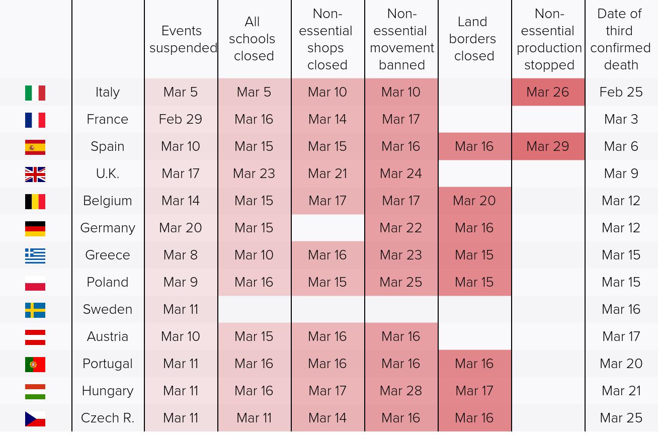 Medidas adoptadas por países de la UE en la crisis del Covid19