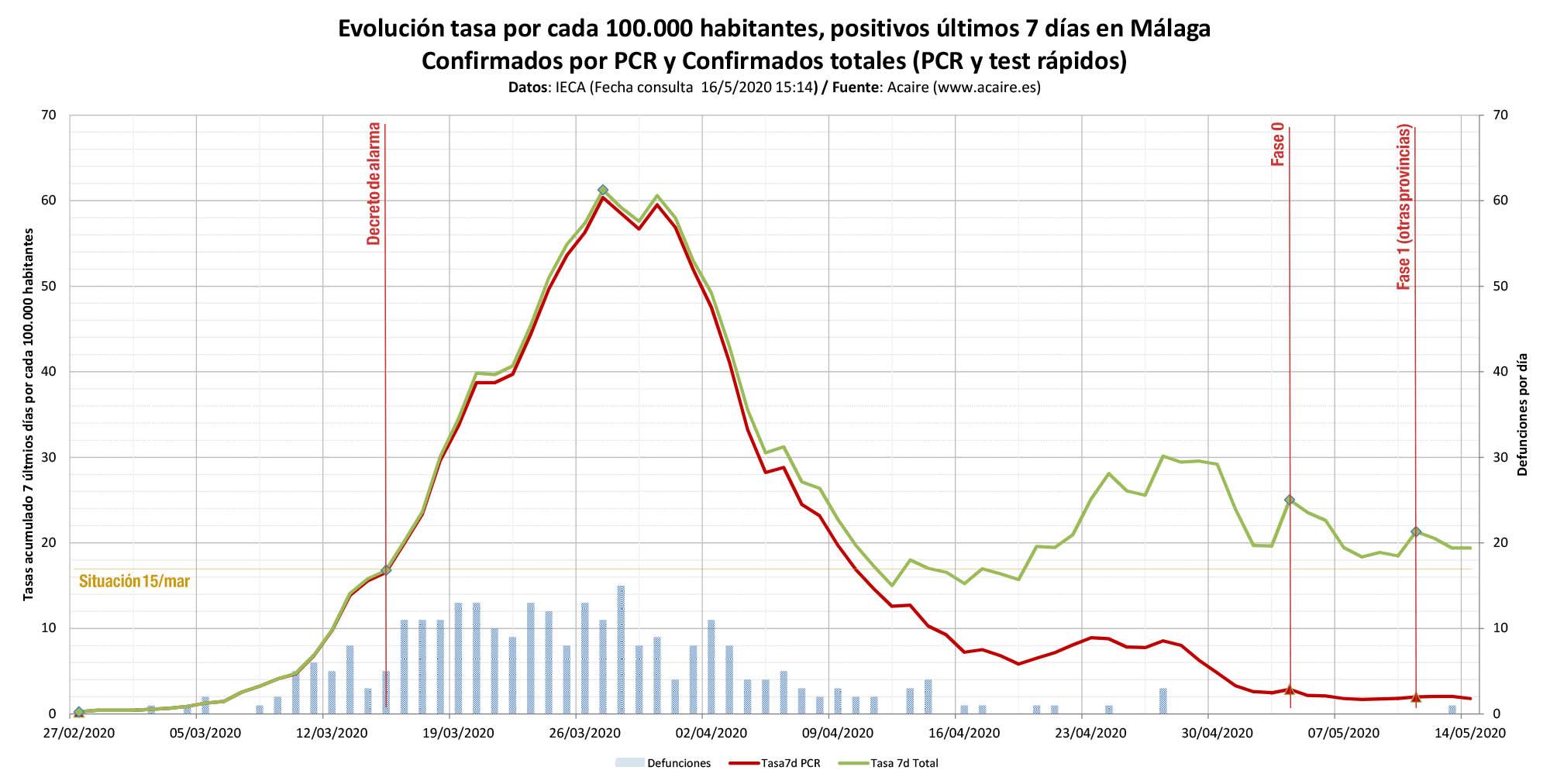Evolución tasa confirmados a 7 días (Málaga)