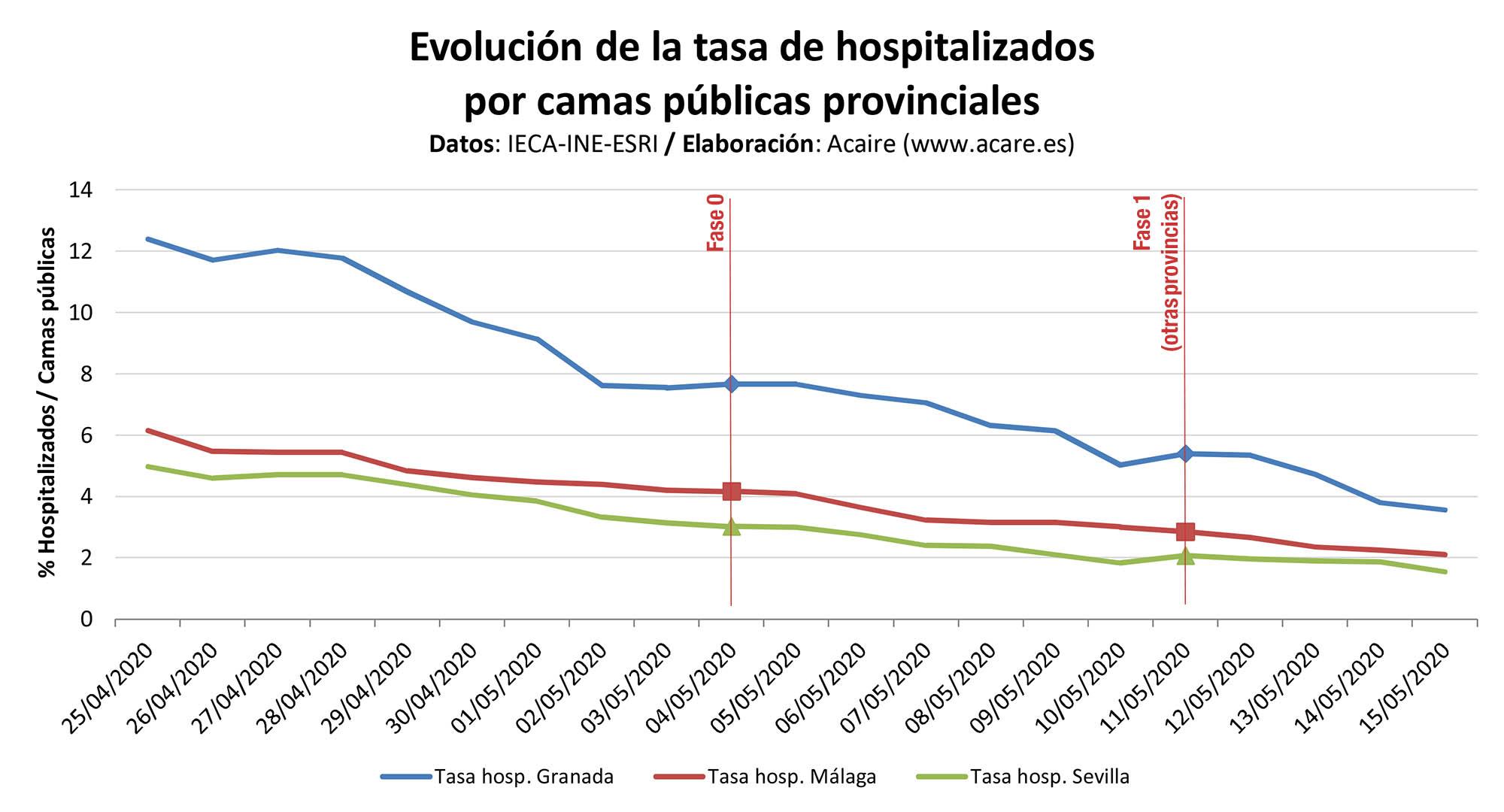 Tasa de hospitalizados y UCI por población