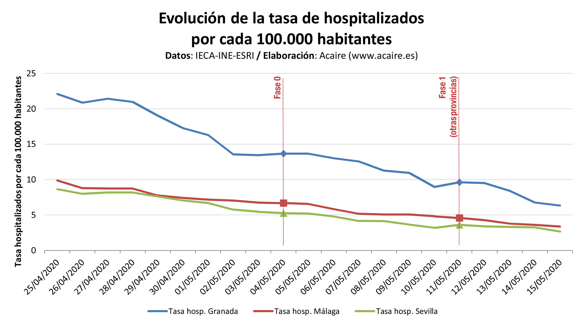 Tasa de hospitalizados y UCI por camas públicas disponibles